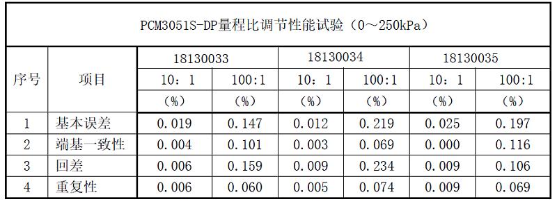 PC90D单晶硅差压传感器量程比可调性能