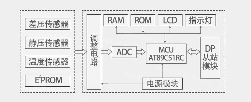 智能差压传感器的基本结构