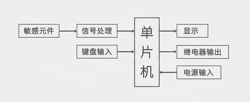南京沃天智能压力开关结构图