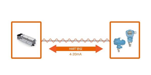 南京沃天压力变送器关于HART协议